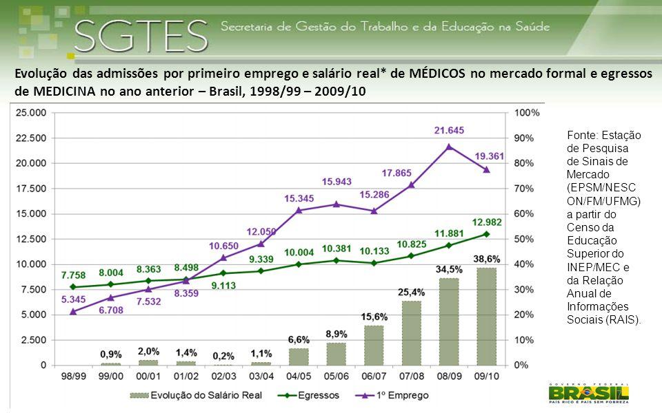 Evolução das admissões por primeiro emprego e salário real* de MÉDICOS no mercado formal e egressos de MEDICINA no ano anterior – Brasil, 1998/99 – 20