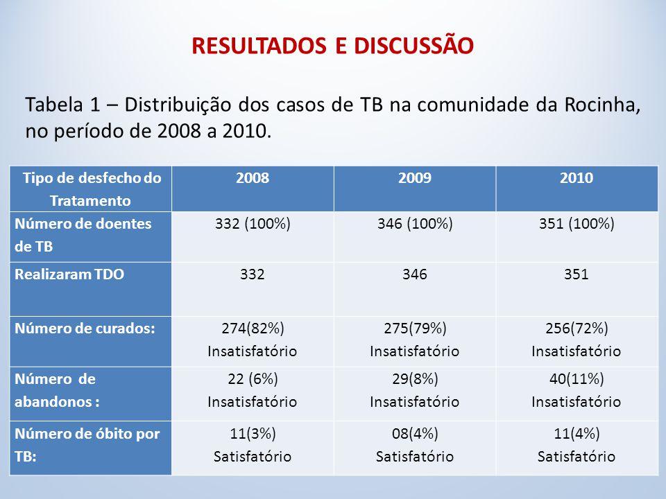RESULTADOS E DISCUSSÃO Tabela 1 – Distribuição dos casos de TB na comunidade da Rocinha, no período de 2008 a 2010.