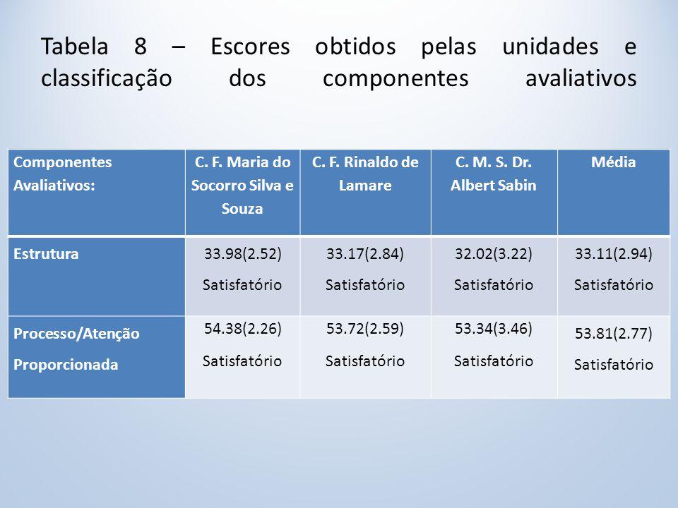 Tabela 8 – Escores obtidos pelas unidades e classificação dos componentes avaliativos Componentes Avaliativos: C.