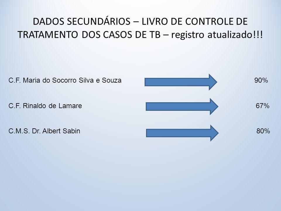 DADOS SECUNDÁRIOS – LIVRO DE CONTROLE DE TRATAMENTO DOS CASOS DE TB – registro atualizado!!.