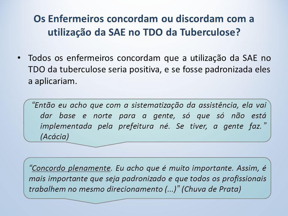Os Enfermeiros concordam ou discordam com a utilização da SAE no TDO da Tuberculose.