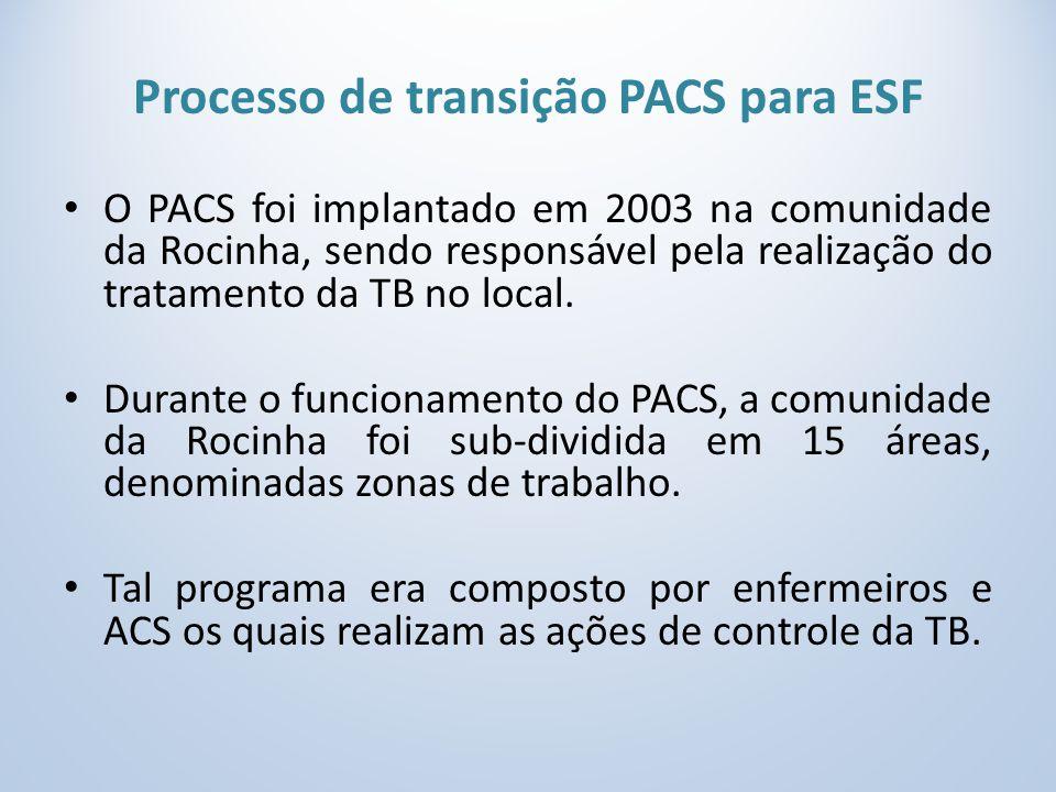 Processo de transição PACS para ESF O PACS foi implantado em 2003 na comunidade da Rocinha, sendo responsável pela realização do tratamento da TB no local.