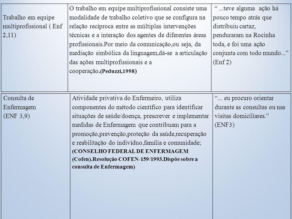 Consulta de Enfermagem (ENF 3,9) Atividade privativa do Enfermeiro, utiliza componentes do método científico para identificar situações de saúde/doença, prescrever e implementar medidas de Enfermagem que contribuam para a promoção,prevenção,proteção da saúde,recuperação e reabilitação do indivíduo,família e comunidade; (CONSELHO FEDERAL DE ENFERMAGEM (Cofen).Resolução COFEN-159/1993.Dispõe sobre a consulta de Enfermagem) ...