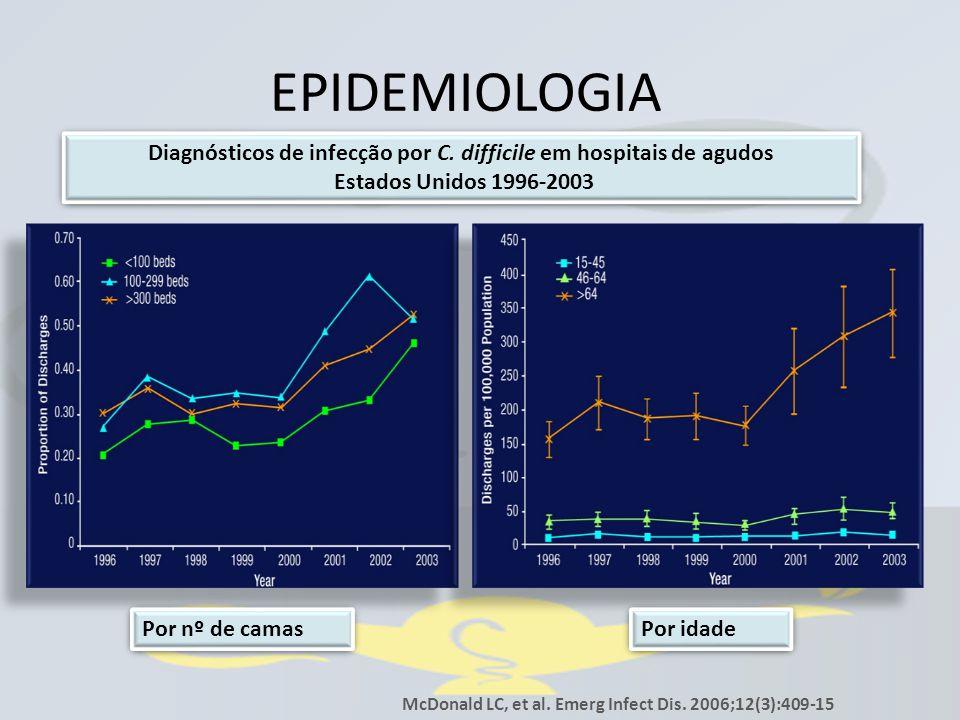 EPIDEMIOLOGIA McDonald LC, et al. Emerg Infect Dis. 2006;12(3):409-15 Diagnósticos de infecção por C. difficile em hospitais de agudos Estados Unidos