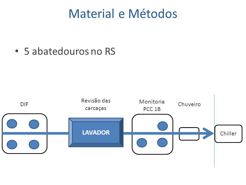 Material e Métodos 5 abatedouros no RS Chiller Monitoria PCC 1B Revisão das carcaças DIFChuveiro LAVADOR