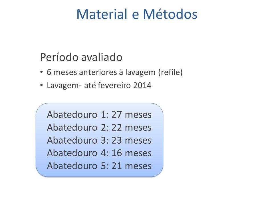 Material e Métodos Período avaliado 6 meses anteriores à lavagem (refile) Lavagem- até fevereiro 2014 Abatedouro 1: 27 meses Abatedouro 2: 22 meses Ab