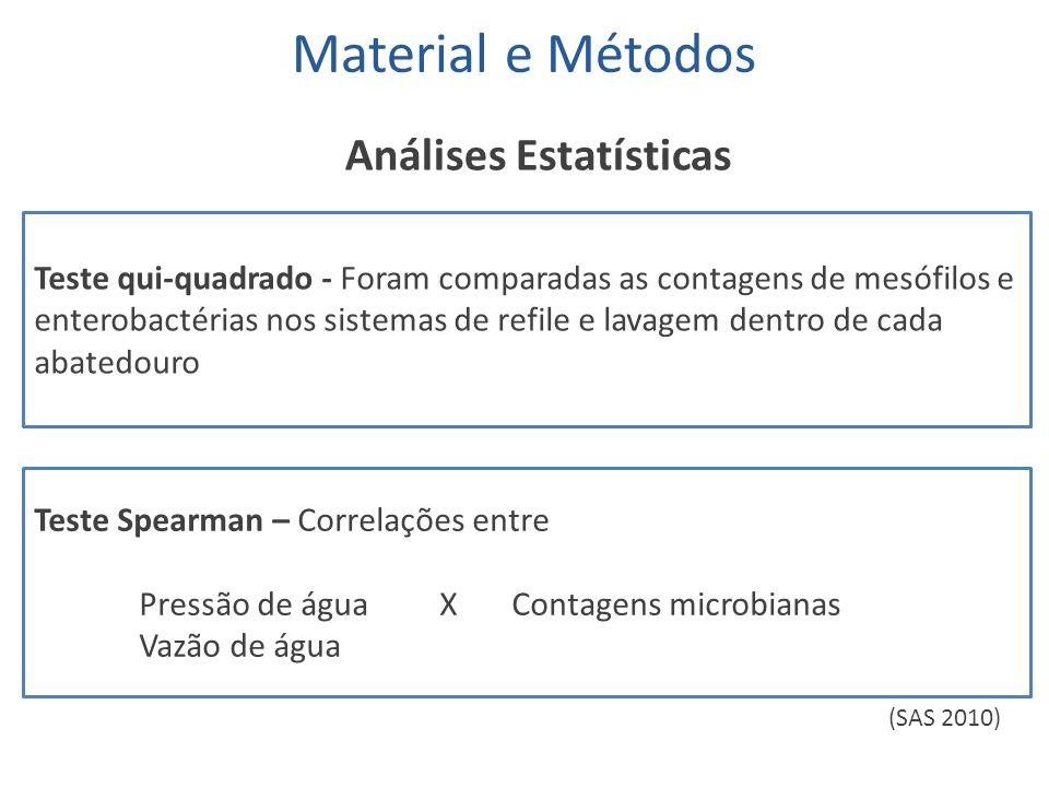 Material e Métodos Análises Estatísticas Teste qui-quadrado - Foram comparadas as contagens de mesófilos e enterobactérias nos sistemas de refile e la