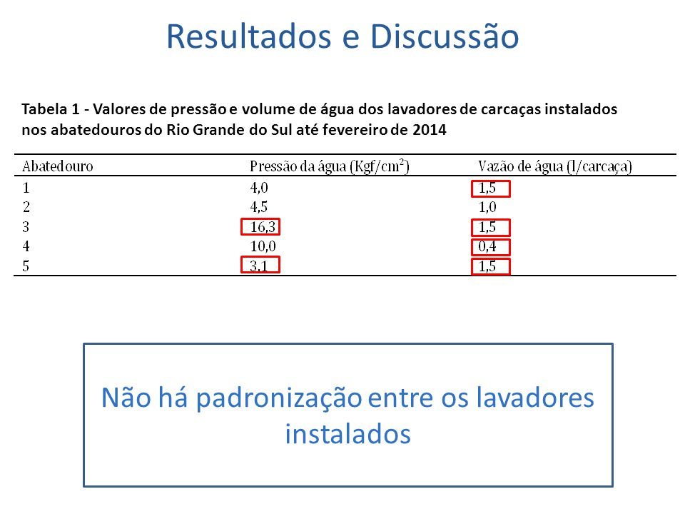 Resultados e Discussão Tabela 1 - Valores de pressão e volume de água dos lavadores de carcaças instalados nos abatedouros do Rio Grande do Sul até fe