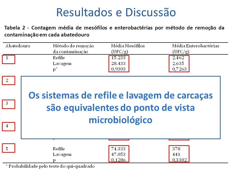 Resultados e Discussão Tabela 2 - Contagem média de mesófilos e enterobactérias por método de remoção da contaminação em cada abatedouro Os sistemas d