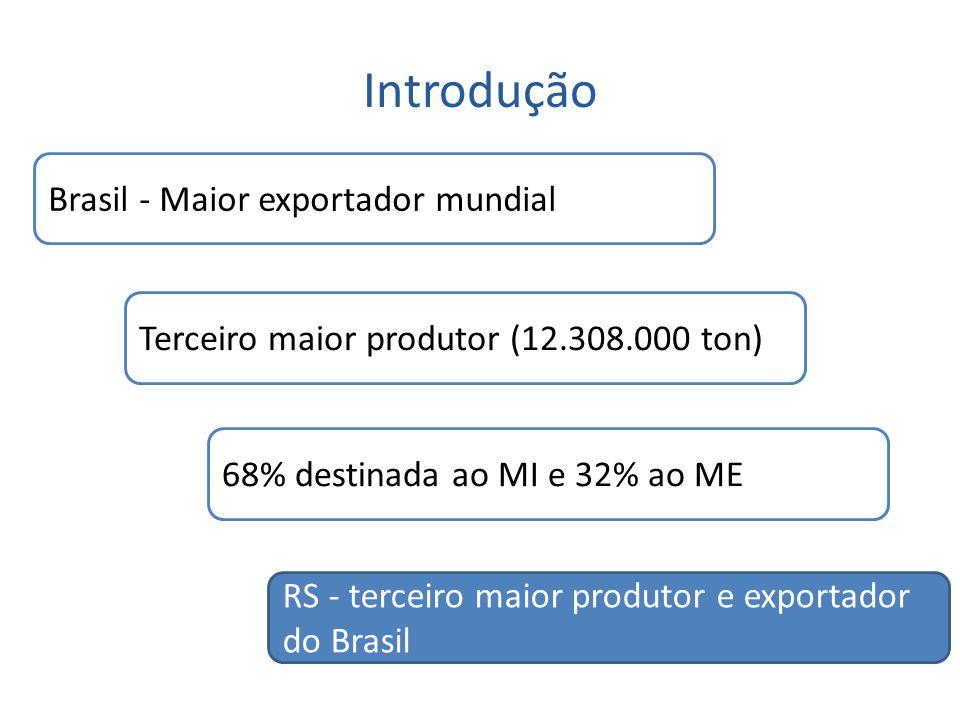 Introdução Brasil - Maior exportador mundial Terceiro maior produtor (12.308.000 ton) 68% destinada ao MI e 32% ao ME RS - terceiro maior produtor e e