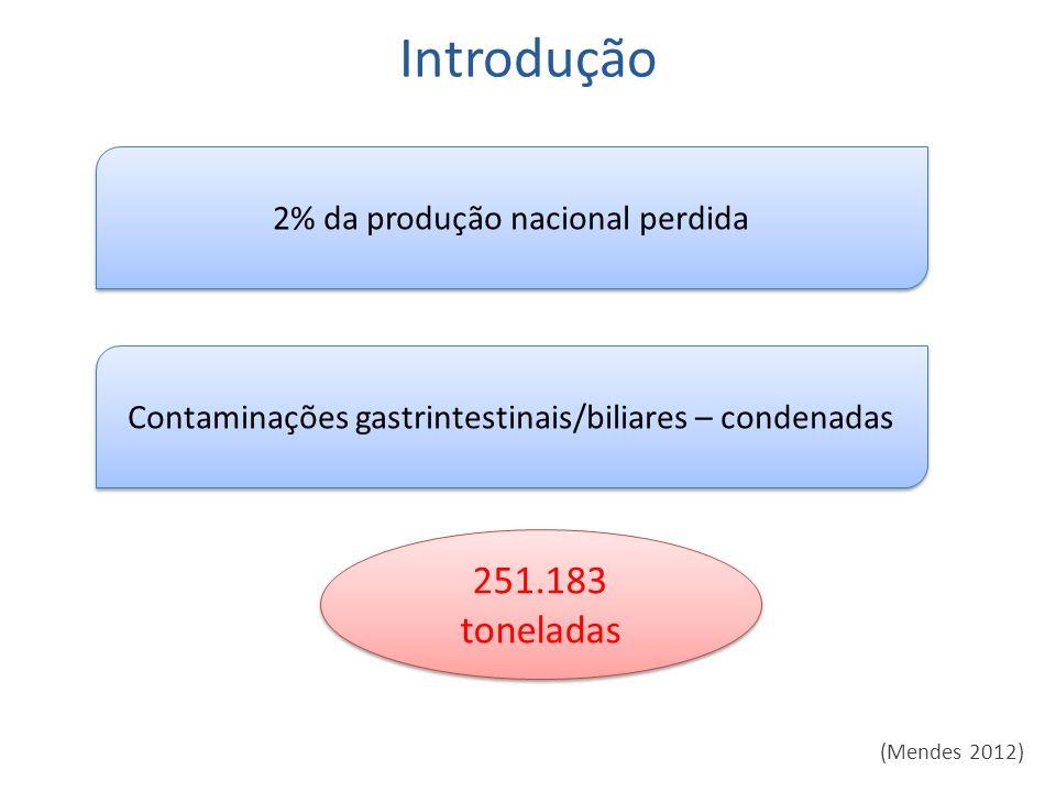 Introdução (Mendes 2012) 251.183 toneladas 2% da produção nacional perdida Contaminações gastrintestinais/biliares – condenadas