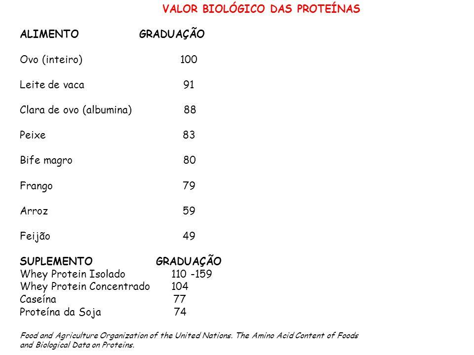 VALOR BIOLÓGICO DAS PROTEÍNASN ALIMENTO A==GRADUAÇÃO Ovo (inteiro) 100 Leite de vaca 91 Clara de ovo (albumina) 88 Peixe 83 Bife magro 80 Frango 79 Ar