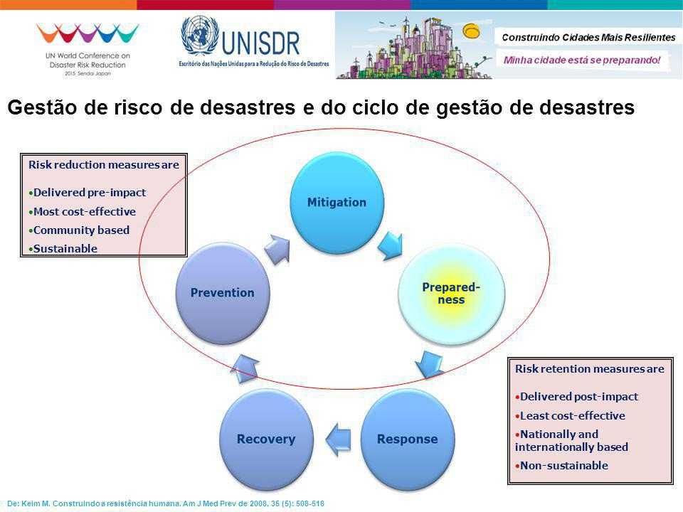 Gestão de risco de desastres e do ciclo de gestão de desastres Risk reduction measures are  Delivered pre-impact  Most cost-effective  Community ba