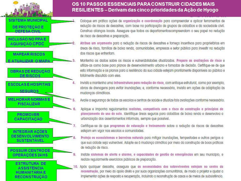 SISITEMA MUNICIPAL DE PROTEÇÃO E DEFESA CIVIL INCLUSÃO NO PPA E AQUISIÇÃO CPDC MAPEAR RISCOS E ATUALIZAR O MAPA OBRAS DE REDUÇÃO DE RISCOS ESCOLAS E HOSPITAIS SEGUROS MELHORAR NORMAS E FISCALIZAR PROMOVER CAPACITAÇÃO INTEGRAR AÇÕES DESENVOLVIMENTO SUSTENTÁVEL POSSUIR CENTRO DE OPERAÇÕES 24 HS ESTRUTURA DE ASSISTÊNCIA HUMANITÁRIA E RECONSTRUÇÃO OS 10 PASSOS ESSENCIAIS PARA CONSTRUIR CIDADES MAIS RESILIENTES – Derivam das cinco prioridades da Ação de Hyogo