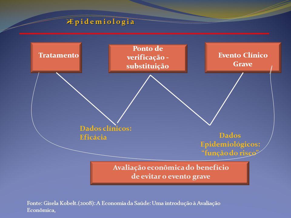 """Tratamento Ponto de verificação - substituição Evento Clínico Grave Dados clínicos: Eficácia Dados Epidemiológicos: """"função do risco"""" Avaliação econôm"""