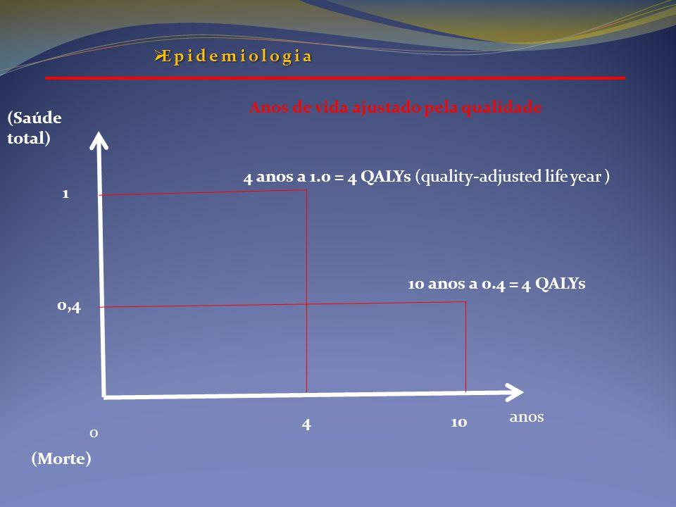 4 anos a 1.0 = 4 QALYs (quality-adjusted life year ) 10 anos a 0.4 = 4 QALYs anos 410 0 0,4 1 (Saúde total) (Morte) Anos de vida ajustado pela qualida