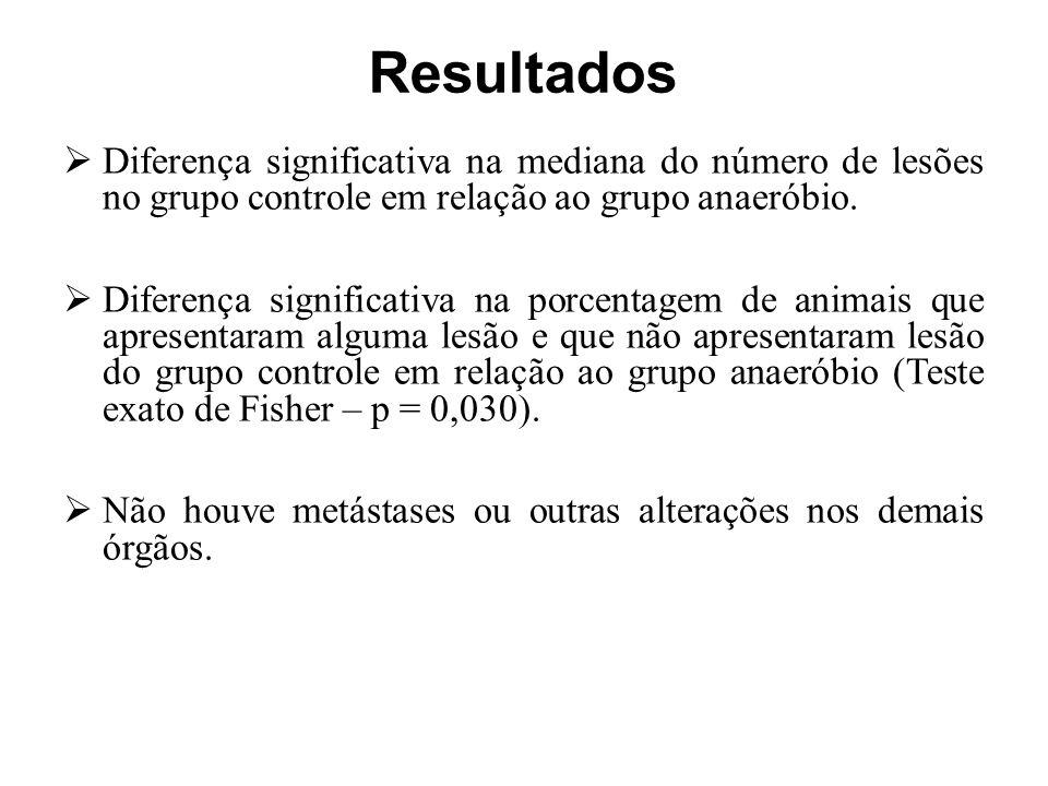  Diferença significativa na mediana do número de lesões no grupo controle em relação ao grupo anaeróbio.