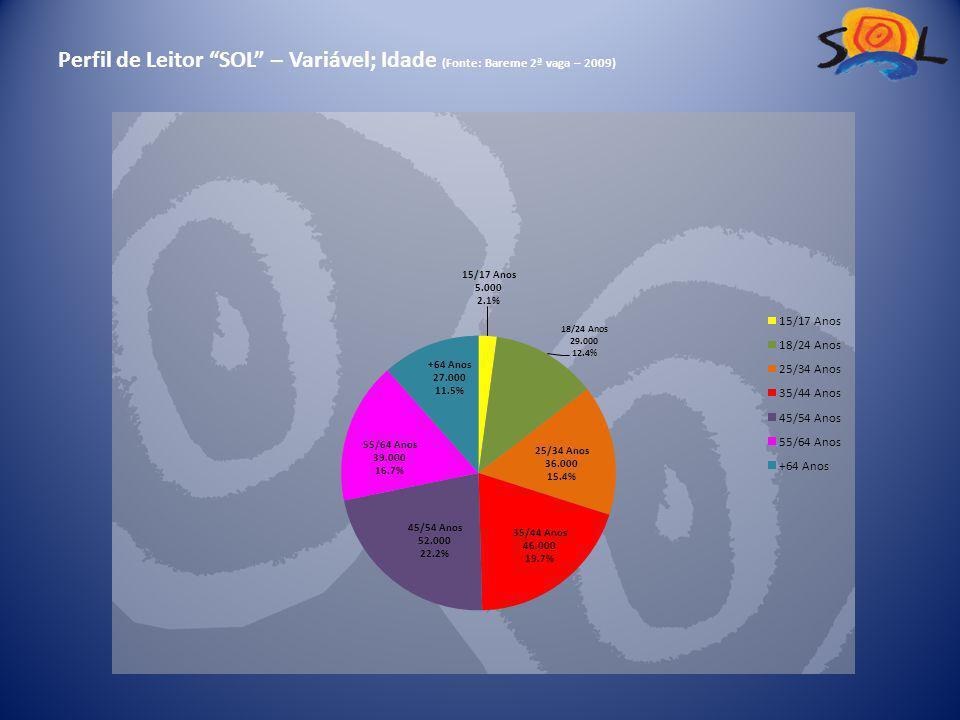 Perfil de Leitor SOL – Variável; Idade (Fonte: Bareme 2ª vaga – 2009)