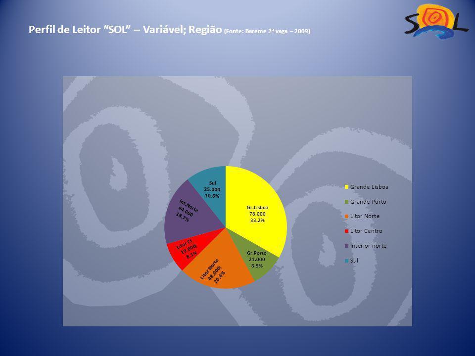 Perfil de Leitor SOL – Variável; Região (Fonte: Bareme 2ª vaga – 2009)