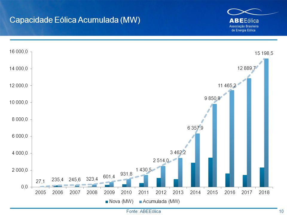 Capacidade Eólica Acumulada (MW) 10 Fonte: ABEEólica
