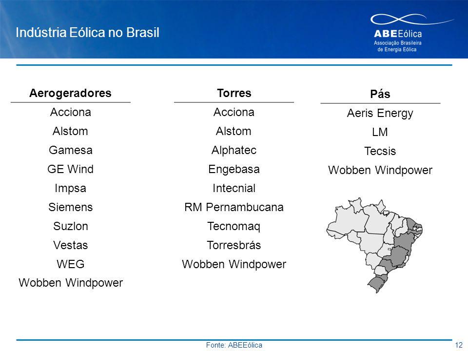Indústria Eólica no Brasil Aerogeradores Acciona Alstom Gamesa GE Wind Impsa Siemens Suzlon Vestas WEG Wobben Windpower 12 Fonte: ABEEólica Torres Acc