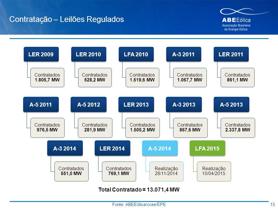 Contratação – Leilões Regulados 13 Fonte: ABEEólica/ccee/EPE A-5 2011 Contratados 976,5 MW A-5 2012 Contratados 281,9 MW LER 2013 Contratados 1.505,2