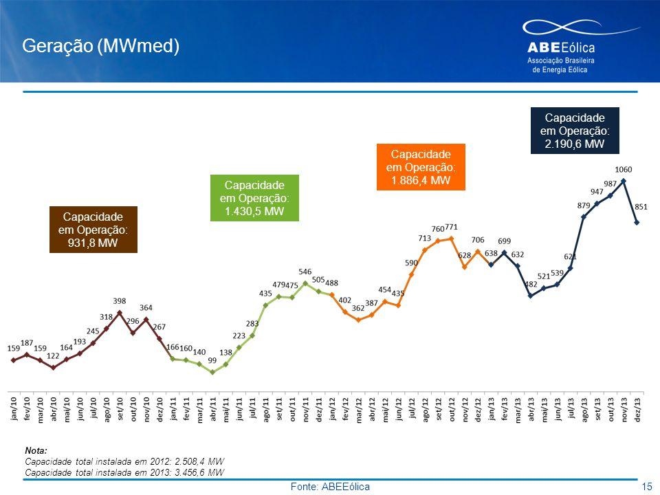 Geração (MWmed) 15 Fonte: ABEEólica Capacidade em Operação: 931,8 MW Capacidade em Operação: 1.430,5 MW Capacidade em Operação: 1.886,4 MW Capacidade