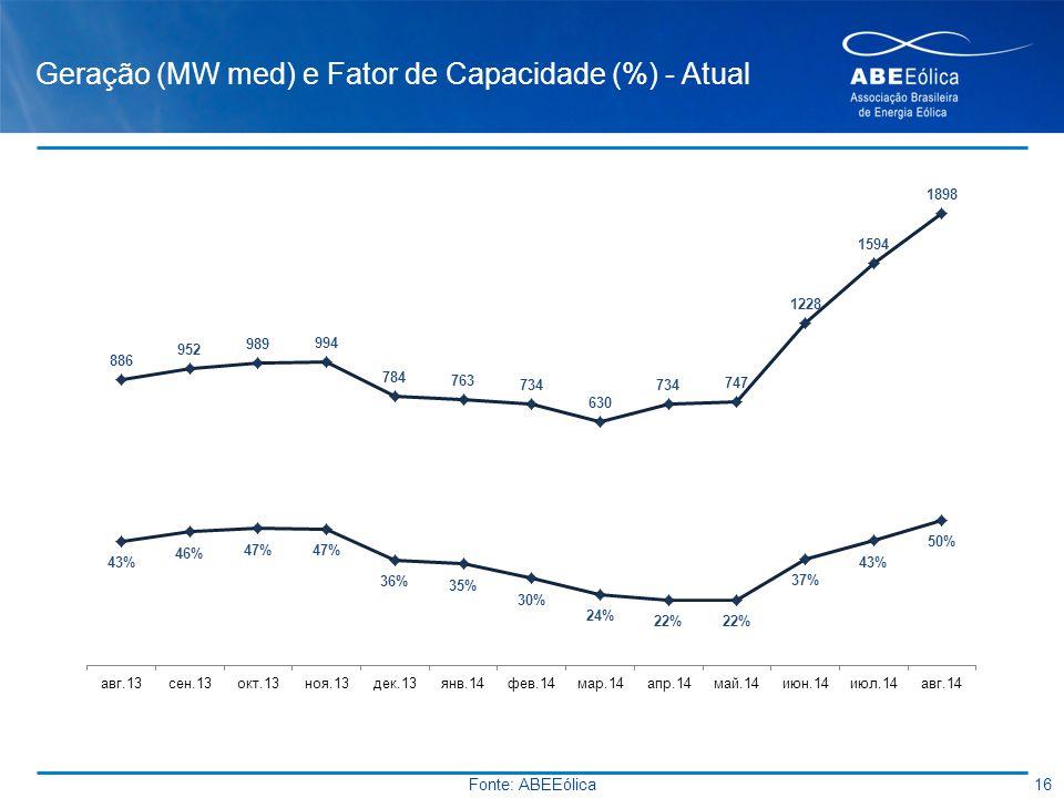 Geração (MW med) e Fator de Capacidade (%) - Atual 16 Fonte: ABEEólica