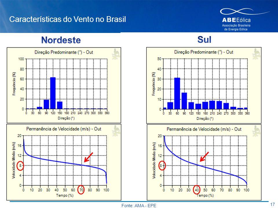 Características do Vento no Brasil 17 Fonte: AMA - EPE