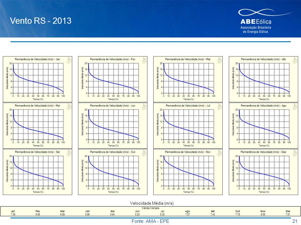 Vento RS - 2013 21 Velocidade Média (m/s) Fonte: AMA - EPE