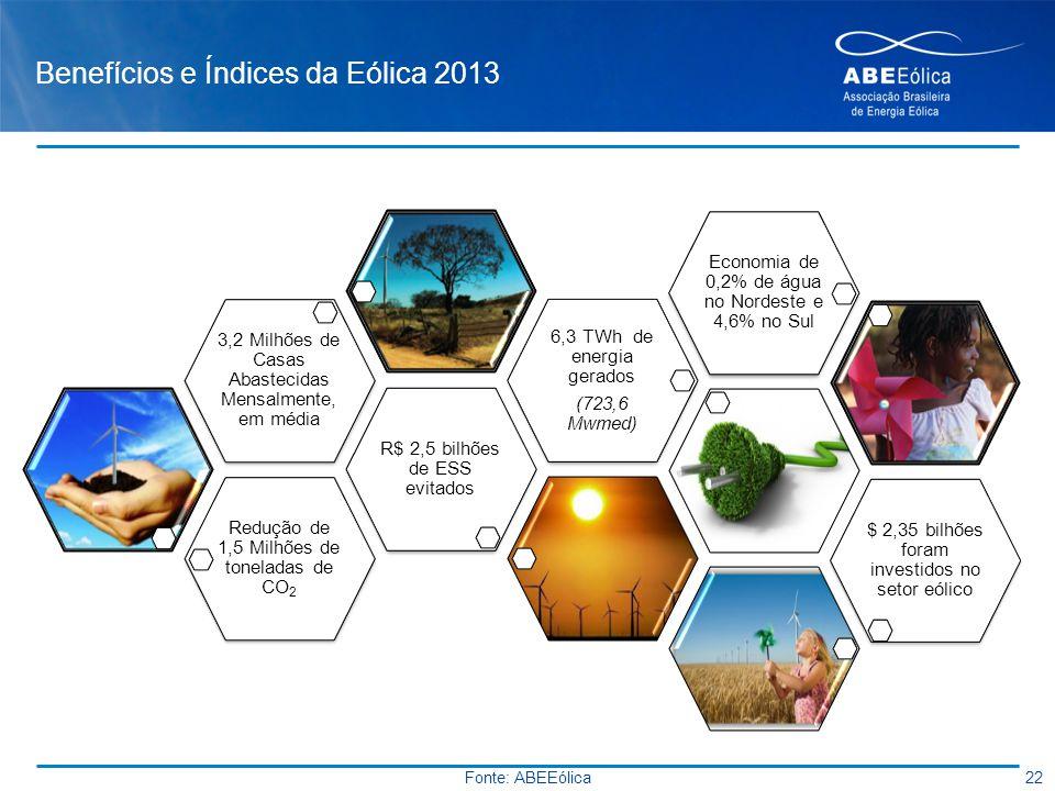 Benefícios e Índices da Eólica 2013 Redução de 1,5 Milhões de toneladas de CO2 R$ 2,5 bilhões de ESS evitados 3,2 Milhões de Casas Abastecidas Mensalm