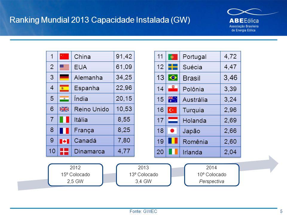 Ranking Mundial 2013 Capacidade Instalada (GW) 5 Fonte: GWEC 2012 15º Colocado 2,5 GW 2013 13º Colocado 3,4 GW 2014 10º Colocado Perspectiva