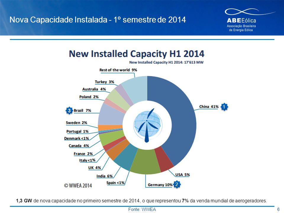 Nova Capacidade Instalada - 1º semestre de 2014 1 1 2 2 3 3 1,3 GW de nova capacidade no primeiro semestre de 2014, o que representou 7% da venda mund