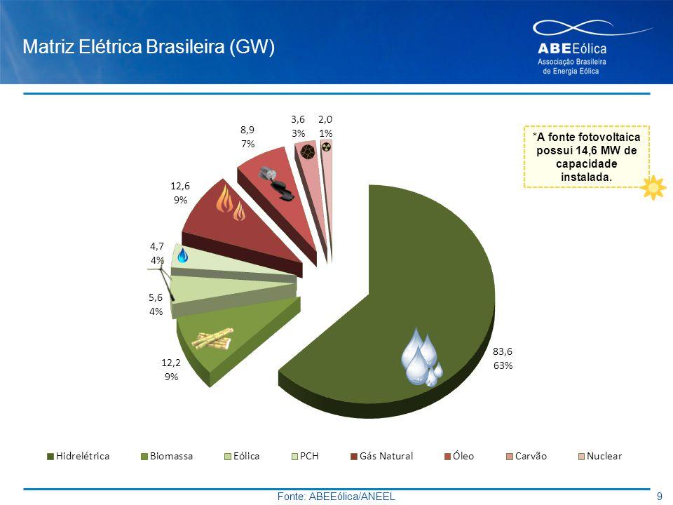 Matriz Elétrica Brasileira (GW) 9 Fonte: ABEEólica/ANEEL *A fonte fotovoltaica possuí 14,6 MW de capacidade instalada.
