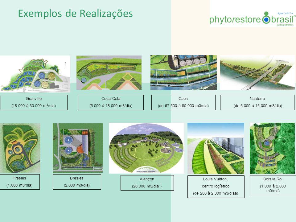 Jardins Filtrantes® para esgoto As Etapas Filtro verticalFiltro Horizontal Lagoa plantadaZona de infiltração Os Jardins Filtrantes® permitem tratar tanto os esgotos de municipalidade como os efluentes industriais.