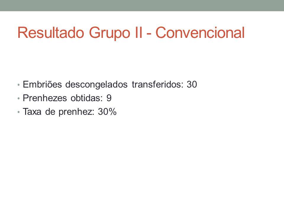 Resultado Grupo II - Convencional Embriões descongelados transferidos: 30 Prenhezes obtidas: 9 Taxa de prenhez: 30%