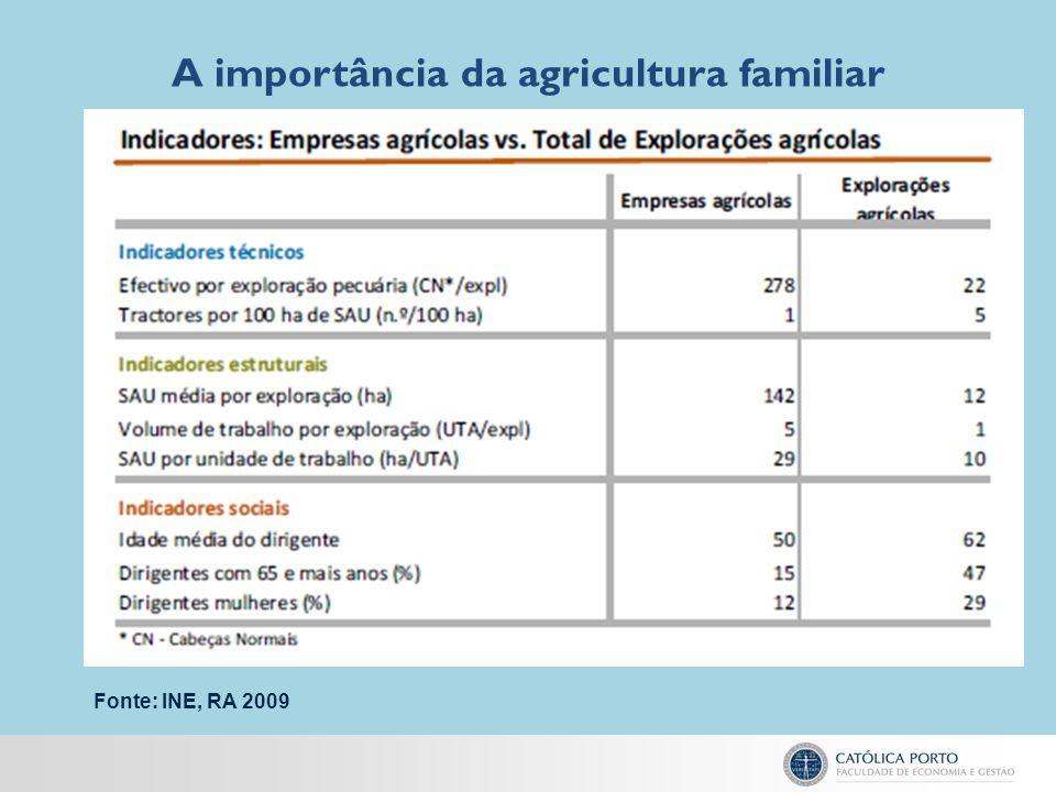 A importância da agricultura familiar Fonte: INE, RA 2009