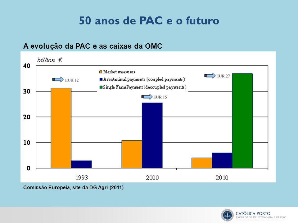50 anos de PAC e o futuro Comissão Europeia, site da DG Agri (2011) A evolução da PAC e as caixas da OMC