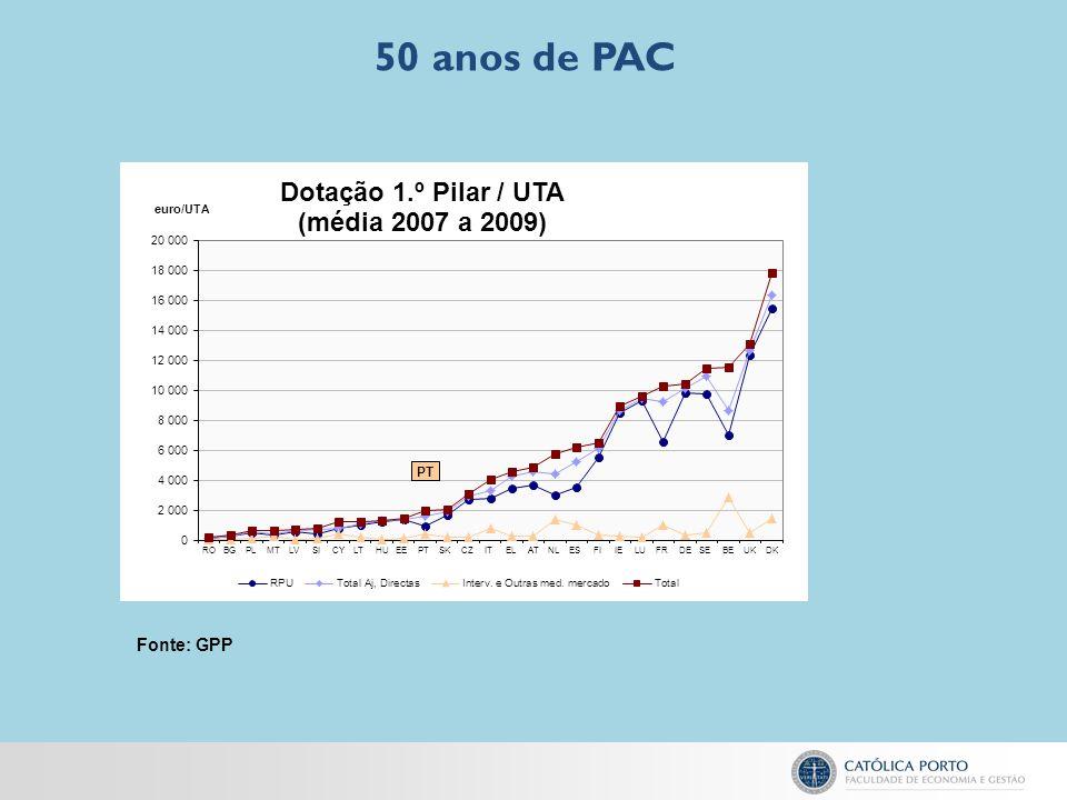 50 anos de PAC Fonte: GPP
