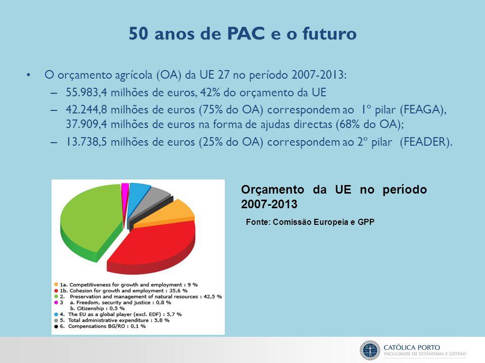 50 anos de PAC e o futuro O orçamento agrícola (OA) da UE 27 no período 2007-2013: – 55.983,4 milhões de euros, 42% do orçamento da UE – 42.244,8 milh