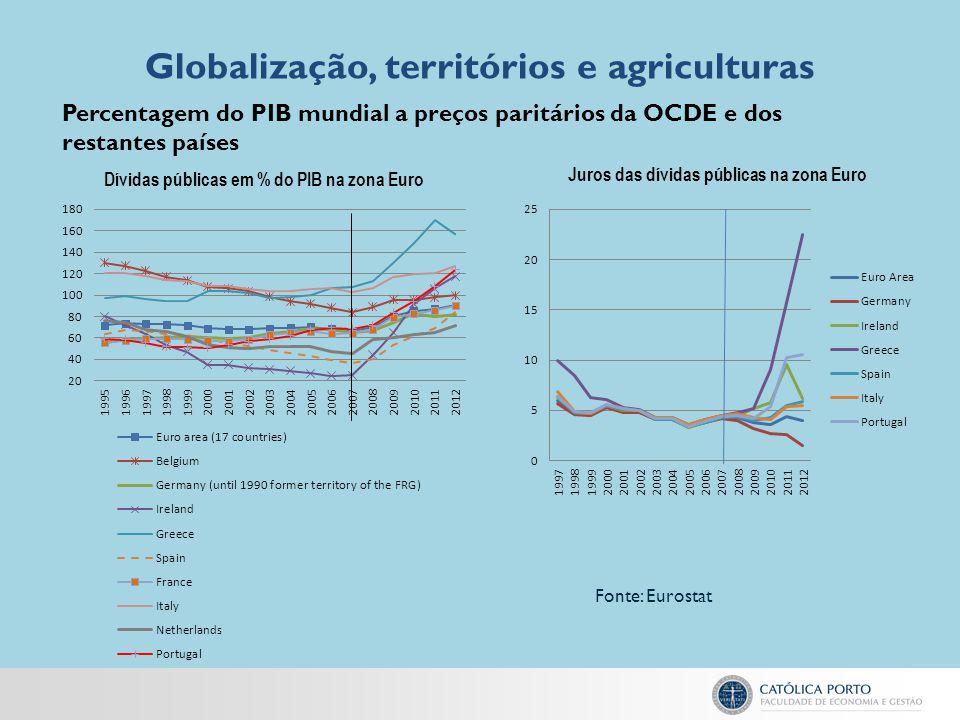 Globalização, territórios e agriculturas Percentagem do PIB mundial a preços paritários da OCDE e dos restantes países Fonte: Eurostat