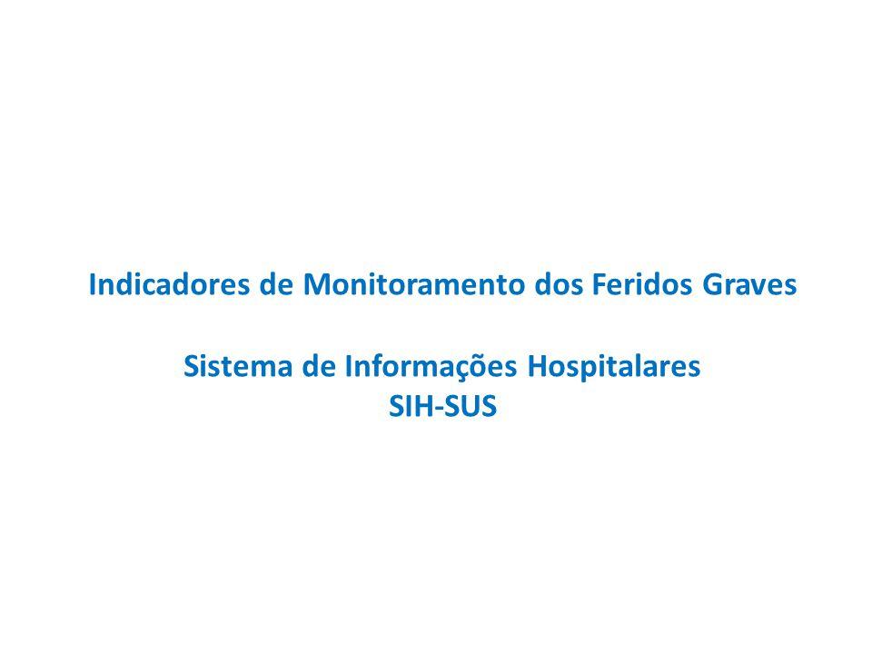 METODOLOGIA DE REDISTRIBUIÇÃO DOS CÓDIGOS DA CID10 INTERNAÇÕES HOSPITALARES COM LESÕES/TRAUMAS DECORRENTES DE CAUSAS EXTERNAS Autorização de Internações Hospitalares (AIH), Tipo Normal Período de processamento: 2009 a 2012 Local de Residência: Belo Horizonte, Campo Grande, Curitiba, Palmas e Teresina Fonte: Ministério da Saúde - Sistema de Informações Hospitalares do SUS (SIH/SUS)