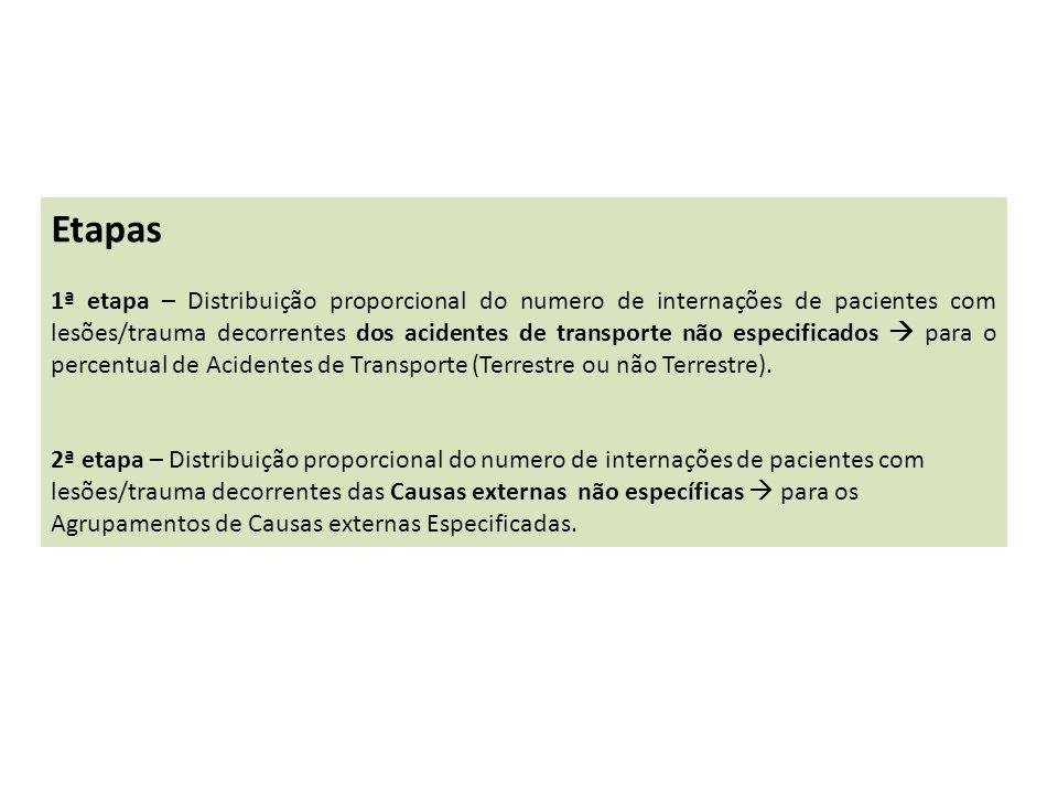 CID10 ACIDENTE DE TRANSPORTE TERRESTRE (ATT)V01-V89 AGRESSAO P/MEIO DE IMPACTO VEIC A MOTORY03 TOTAL ATTV01-V89, Y03 % OUTROS ACIDENTES TRANSPORTEV90-V97% TOTAL ACIDENTE TRANSPORTE (ESPECIFICADOS)V01-V97,Y03100 % TIPO ACIDENTE TRANSPORTE NÃO ESPECIFICADOV98-V99n TOTALV01-V99, Y03N 1ª – ETAPA - Códigos da CID10 – ACIDENTES DE TRANSPORTE redistribuir Foi calculado a proporção de internações para Acidentes de Transporte (Terrestre e não Terrestre especifico), baseado no total de internações dos mesmos e depois redistribuído proporcionalmente os Acid Transporte não específicos.