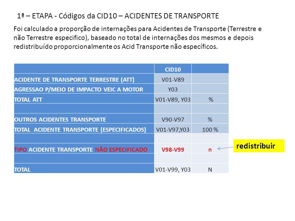 2 – ETAPA - AGRUPAMENTOS (CID10) CAUSAS EXTERNAS ESPECIFICAS Foi calculado um percentual dos grupos de CID, baseado no total de internações dos mesmos, levando em consideração os casos de ATT e outros Acid Transporte CORRIGIDAS.