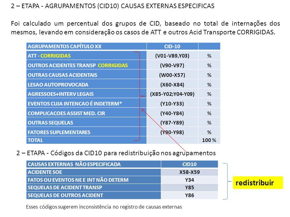 SELEÇÃO DE INTERNAÇÕES CID10 - NÃO ESPECIFICAS PALMAS -TO2009201020112012 ACIDENTE SOE 69619 FATOS OU EVENTOS NE E INT NÃO DETERM 8021 SEQUELAS DE ACIDENT TRANSP 2101 SEQUELAS DE OUTROS ACIDENT 958610411507 % para corrigir (2ª etapa) 1,229,957,475,7 BELO HORIZONTE - MG2009201020112012 ACIDENTE SOE 246624631636867 FATOS OU EVENTOS NE E INT NÃO DETERM 362819770552 SEQUELAS DE ACIDENT TRANSP 2033 SEQUELAS DE OUTROS ACIDENT 251484377 % para corrigir (2ª etapa) 21,323,117,010,1 TERESINA - PI2009201020112012 ACIDENTE SOE 2542 FATOS OU EVENTOS NE E INT NÃO DETERM 351865 SEQUELAS DE ACIDENT TRANSP 1302 SEQUELAS DE OUTROS ACIDENT 0060 % para corrigir (2ª etapa) 0,60,90,80,3 CURITIBA - PR2009201020112012 ACIDENTE SOE 1714 FATOS OU EVENTOS NE E INT NÃO DETERM 20313712 SEQUELAS DE ACIDENT TRANSP 0000 SEQUELAS DE OUTROS ACIDENT 0010 % para corrigir (2ª etapa) 0,1 0,20,6 CAMPO GRANDE - MS2009201020112012 ACIDENTE SOE 5480558051544926 FATOS OU EVENTOS NE E INT NÃO DETERM 147151311274 SEQUELAS DE ACIDENT TRANSP 0000 SEQUELAS DE OUTROS ACIDENT 0111 % para corrigir (2ª etapa) 84,683,375,581,1 PALMAS -TO2009201020112012 **NÃO ESPECIFICADOS ACIDENTES TRANSP ( V98-V99)24290284129 % para corrigir ATT (1ª etapa) 9,972,395,986,0 BELO HORIZONTE - MG2009201020112012 **NÃO ESPECIFICADOS ACIDENTES TRANSP ( V98-V99) 241343313 % para corrigir ATT (1ª etapa) 12,01,61,20,4 TERESINA - PI2009201020112012 **NÃO ESPECIFICADOS ACIDENTES TRANSP ( V98-V99) 658377534383 % para corrigir ATT (1ª etapa) 62,528,336,432,8 CURITIBA - PR2009201020112012 **NÃO ESPECIFICADOS ACIDENTES TRANSP ( V98-V99) 0017 % para corrigir ATT (1ª etapa) 0,0 0,21,1 CAMPO GRANDE - MS2009201020112012 **NÃO ESPECIFICADOS ACIDENTES TRANSP ( V98-V99) 2120 % para corrigir ATT (1ª etapa) 8,02,00,70,0