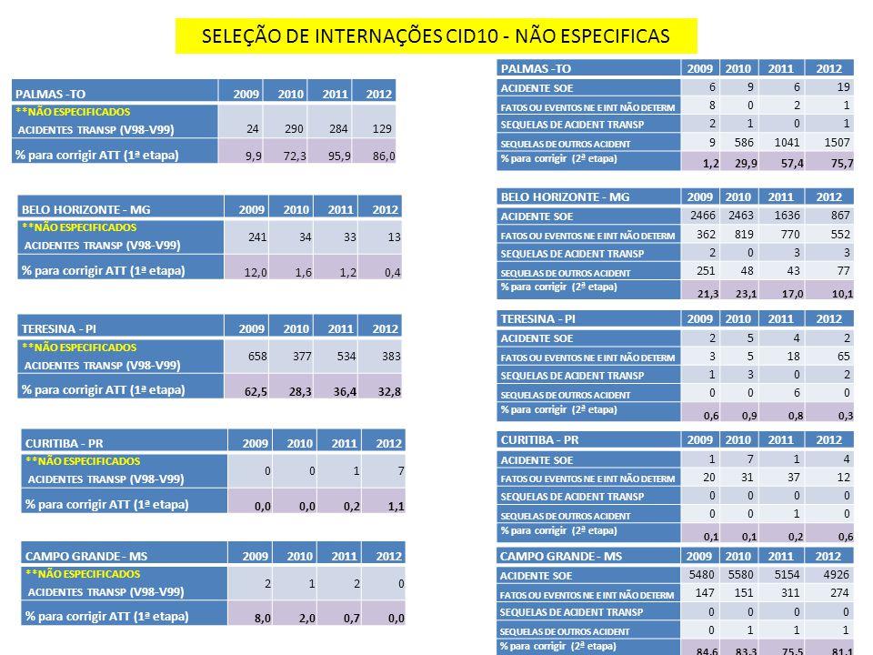 PALMAS - TO2009201020112012 INTERNAÇÕES ATT 1121221 Taxa de inter.