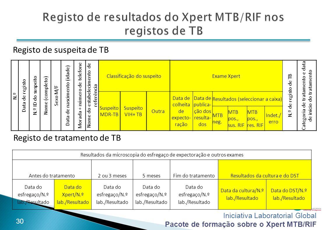 Iniciativa Laboratorial Global Pacote de formação sobre o Xpert MTB/RIF -30- Resultados da microscopia do esfregaço de expectoração e outros exames An