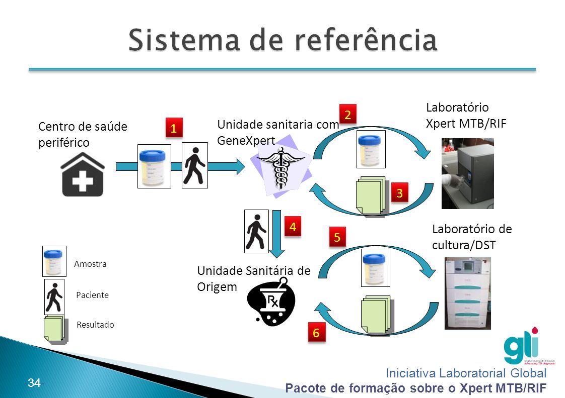 Iniciativa Laboratorial Global Pacote de formação sobre o Xpert MTB/RIF -34- Centro de saúde periférico Unidade sanitaria com GeneXpert Laboratório Xp