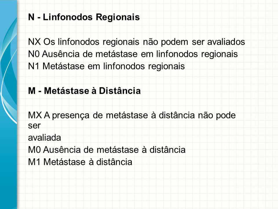 N - Linfonodos Regionais NX Os linfonodos regionais não podem ser avaliados N0 Ausência de metástase em linfonodos regionais N1 Metástase em linfonodo