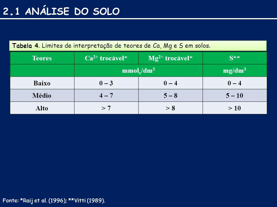 2. 1 ANÁLISE DO SOLO TeoresCa 2+ trocável*Mg 2+ trocável*S** mmol c /dm 3 mg/dm 3 Baixo0 – 30 – 4 Médio4 – 75 – 85 – 10 Alto> 7> 8> 10 Tabela 4. Limit
